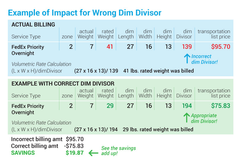 chart illustrating the impact of an improper dim divisor and related savings
