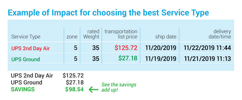 chart illustrating two package service path options and related costs/savings