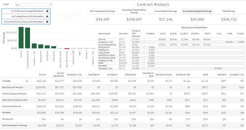 Contract Analysis dashboard