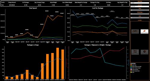 Carrier metrics dashboards screen shot